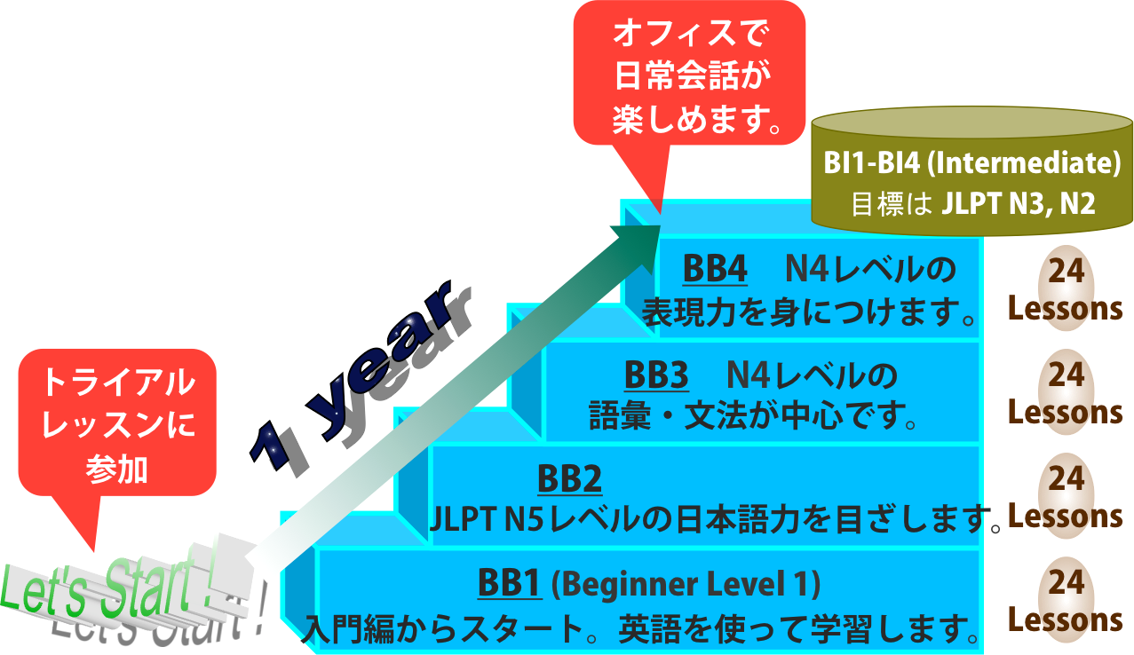 course-structure